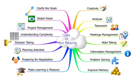 Mind Map Template For Word   scope of work template   Mind