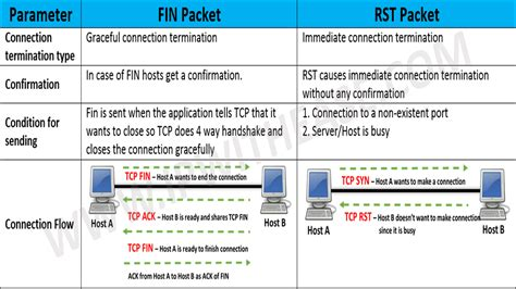 TCP FIN vs TCP RST - Network Interview