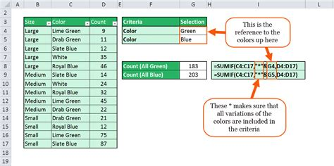 How to Use the Excel Functions SUMIF and SUMIFS (tutorial)