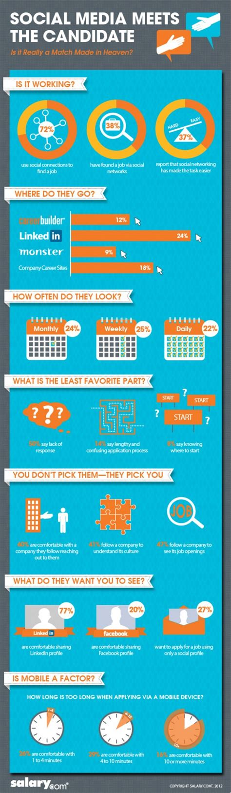 Job Seekers and Social Media #Infographic - Spark Hire