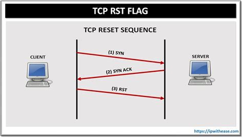 TCP RST FLAG - IP With Ease