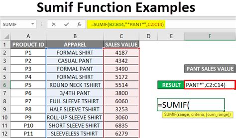 How To Use Sum If Formula In Excel